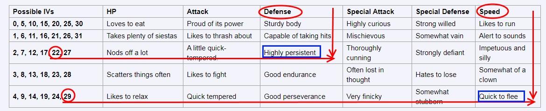 Pokemon Characteristics IV